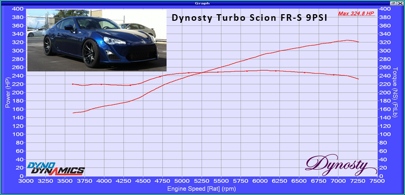 Hal@Dynosty Dyno Results: 324 HP @ 7150 RPM